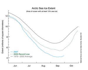 Arctic_sea_ice_extent